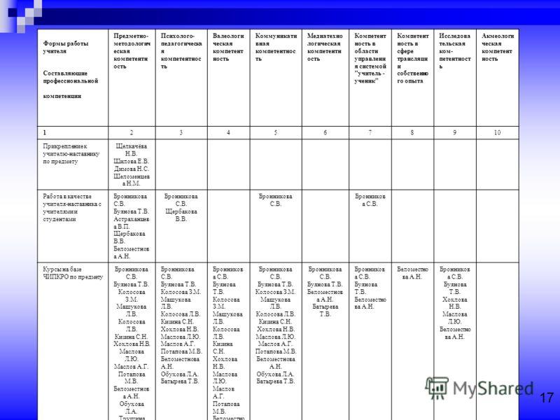 Форма 4 ( до 01 июня). При заполнении карты необходимо использовать информационное письмо « Методические рекомендации по организации мониторинга уровня профессиональной компетентности учителя»** МАТРИЦА выбора индивидуальных форм работы учителя в рам