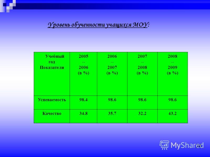 Уровень обученности учащихся МОУ: Учебный год Показатели 2005 -- 2006 (в %) 2006 -- 2007 (в %) 2007 -- 2008 (в %) 2008 -- 2009 (в %) Успеваемость98.498.6 Качество34.835.732.243.2 24