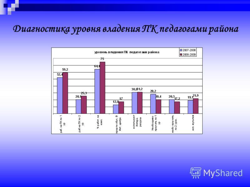Диагностика уровня владения ПК педагогами района