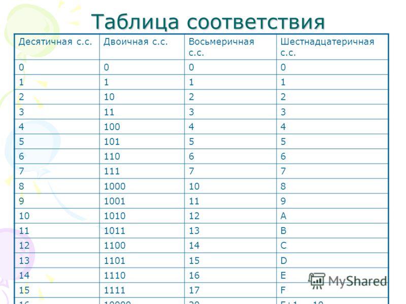 Таблица соответствия Десятичная с.с.Двоичная с.с.Восьмеричная с.с. Шестнадцатеричная с.с. 0000 1111 21022 31133 410044 510155 611066 711177 81000108 91001119 10101012A 11101113B 12110014C 13110115D 14111016E 15111117F 161000020F+1 = 10