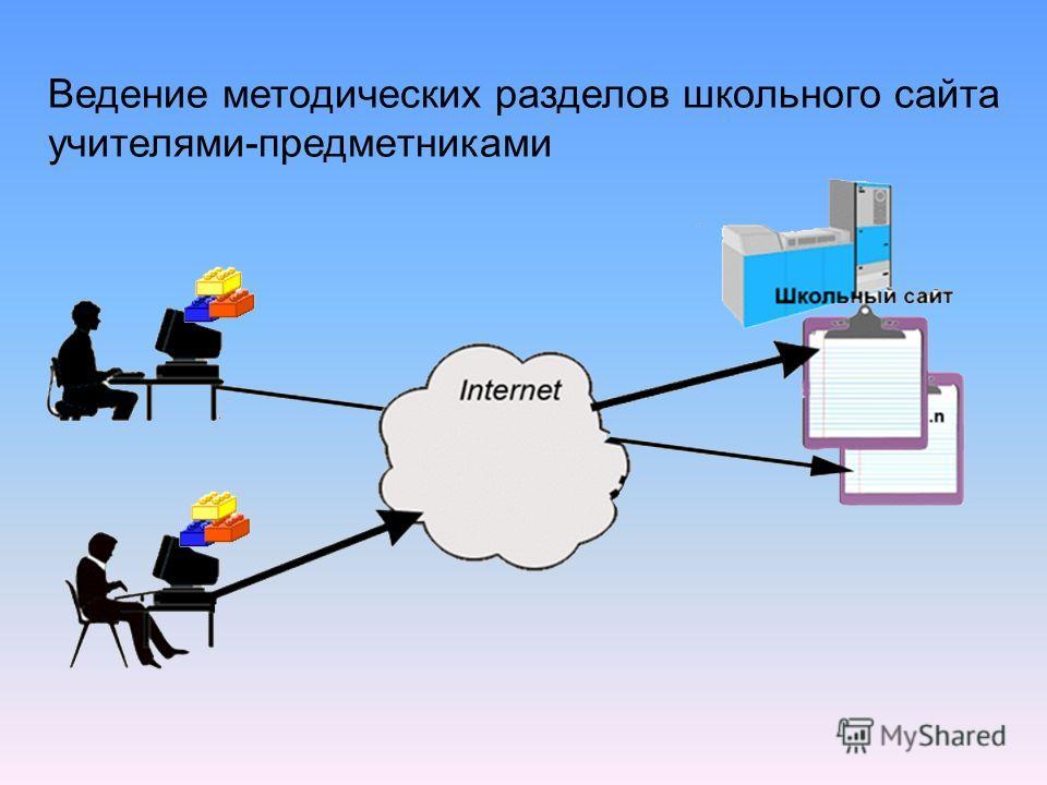 Ведение методических разделов школьного сайта учителями-предметниками