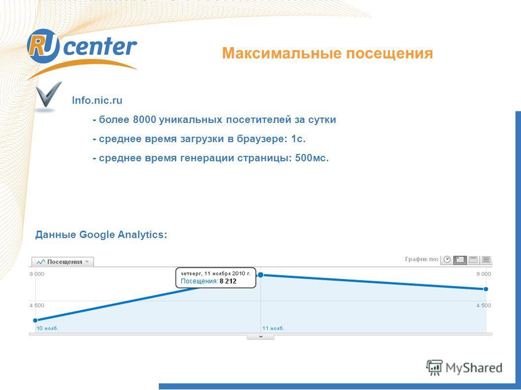 Info.nic.ru - более 8000 уникальных посетителей за сутки - среднее время загрузки в браузере: 1с. - среднее время генерации страницы: 500мс. Максимальные посещения Данные Google Analytics: