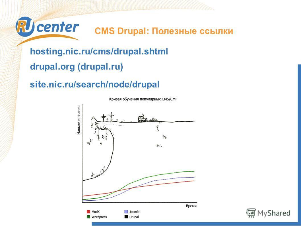 СMS Drupal: Полезные ссылки hosting.nic.ru/cms/drupal.shtml drupal.org (drupal.ru) site.nic.ru/search/node/drupal