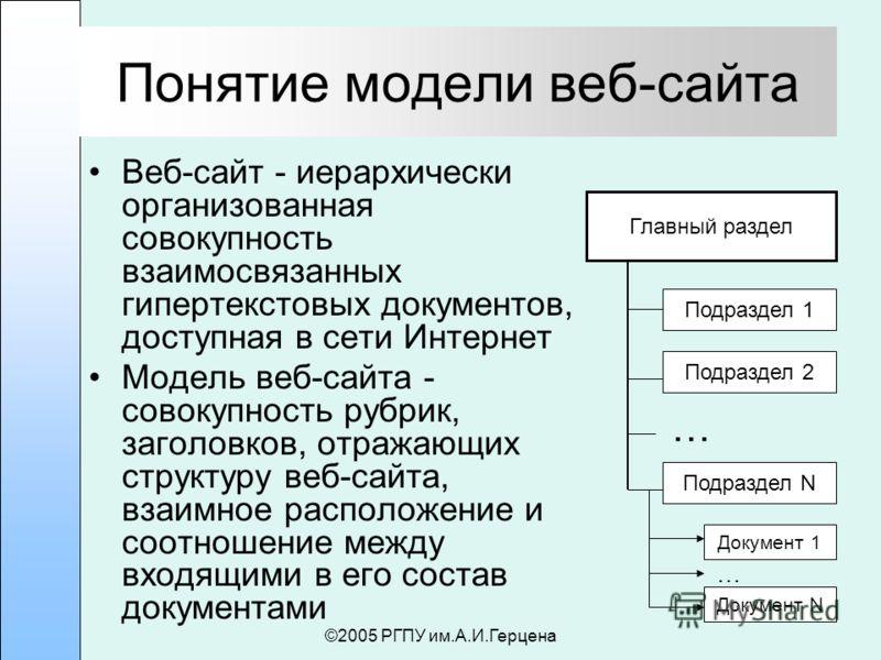 ©2005 РГПУ им.А.И.Герцена Понятие модели веб-сайта Веб-сайт - иерархически организованная совокупность взаимосвязанных гипертекстовых документов, доступная в сети Интернет Модель веб-сайта - совокупность рубрик, заголовков, отражающих структуру веб-с