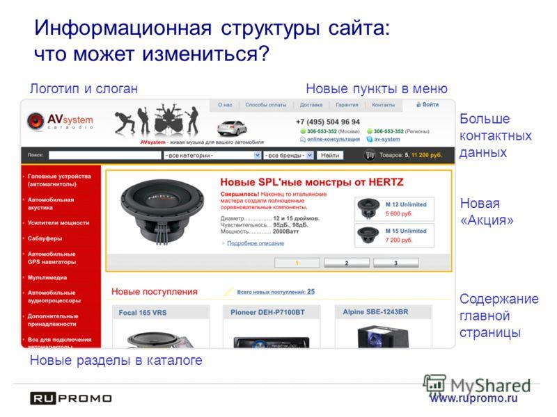 www.rupromo.ru Информационная структуры сайта: что может измениться? Новые пункты в меню Больше контактных данных Новая «Акция» Логотип и слоган Содержание главной страницы Новые разделы в каталоге