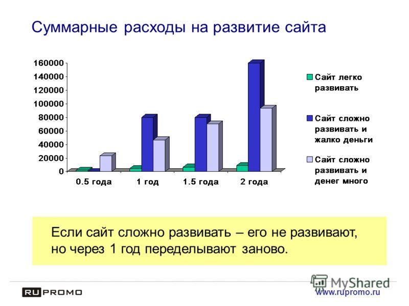 www.rupromo.ru Суммарные расходы на развитие сайта Если сайт сложно развивать – его не развивают, но через 1 год переделывают заново.