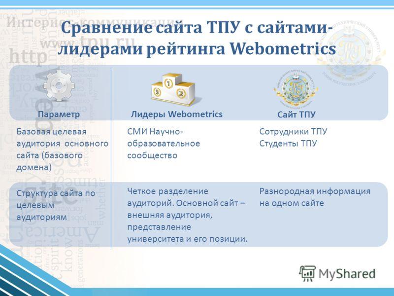 Сравнение сайта ТПУ с сайтами- лидерами рейтинга Webometrics ПараметрЛидеры Webometrics Сайт ТПУ Базовая целевая аудитория основного сайта (базового домена) СМИ Научно- образовательное сообщество Сотрудники ТПУ Студенты ТПУ Структура сайта по целевым