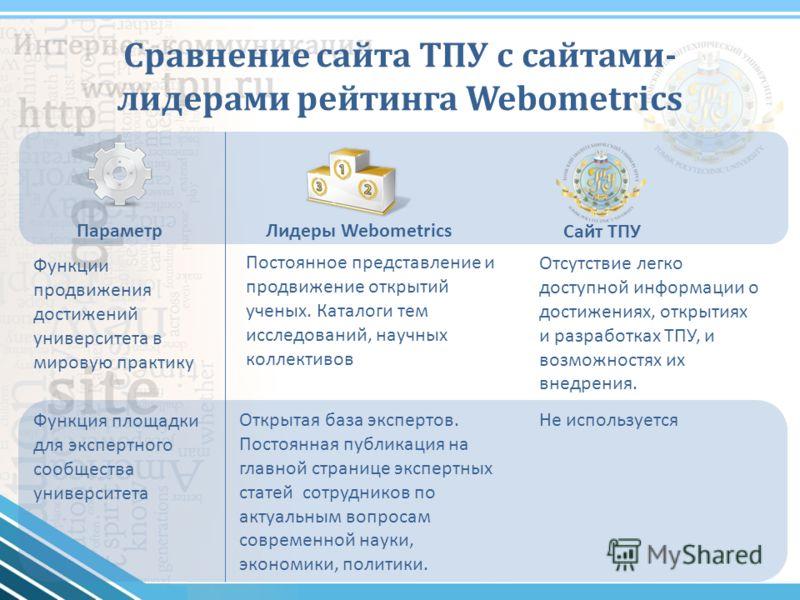 Сравнение сайта ТПУ с сайтами- лидерами рейтинга Webometrics ПараметрЛидеры Webometrics Сайт ТПУ Функция площадки для экспертного сообщества университета Открытая база экспертов. Постоянная публикация на главной странице экспертных статей сотрудников