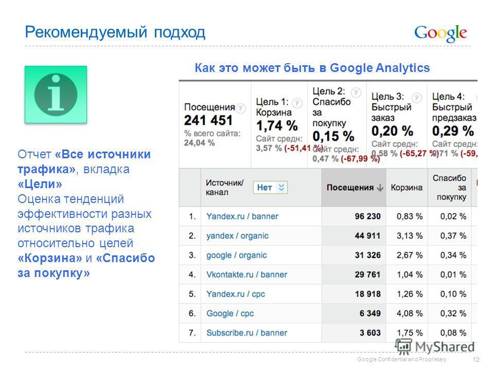 Google Confidential and Proprietary Рекомендуемый подход 12 Отчет «Все источники трафика», вкладка «Цели» Оценка тенденций эффективности разных источников трафика относительно целей «Корзина» и «Спасибо за покупку» Как это может быть в Google Analyti