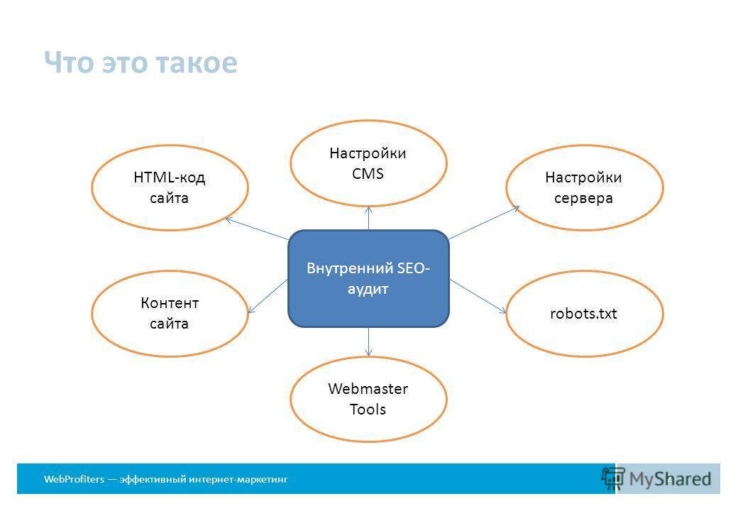 WebProfiters эффективный интернет-маркетинг Что это такое 2 Внутренний SEO- аудит HTML-код сайта Настройки сервера Настройки CMS Контент сайта robots.txt Webmaster Tools