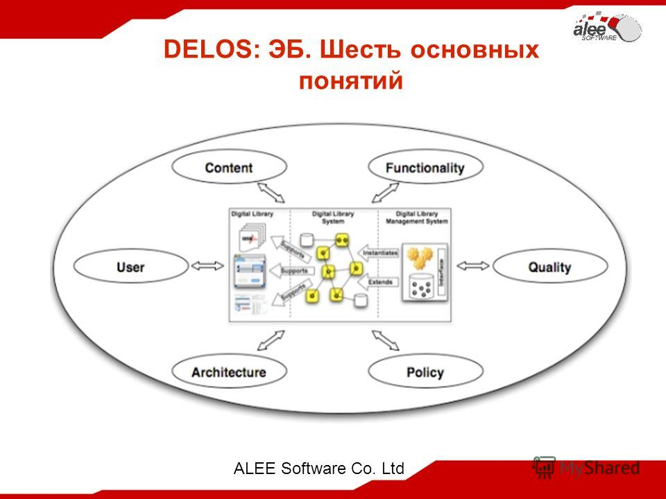 ALEE Software Co. Ltd DELOS: ЭБ. Шесть основных понятий