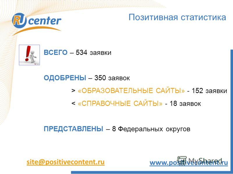 Позитивная статистика ВСЕГО – 534 заявки ОДОБРЕНЫ – 350 заявок > «ОБРАЗОВАТЕЛЬНЫЕ САЙТЫ» - 152 заявки < «СПРАВОЧНЫЕ САЙТЫ» - 18 заявок ПРЕДСТАВЛЕНЫ – 8 Федеральных округов site@positivecontent.ru