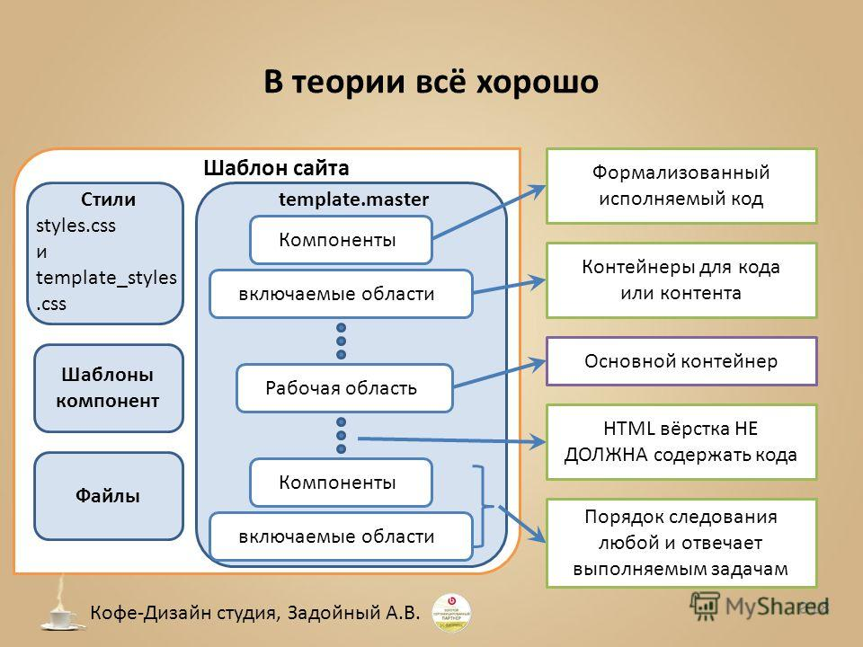 В теории всё хорошо Шаблон сайта Компонентывключаемые областиРабочая областьКомпонентывключаемые области Формализованный исполняемый код Контейнеры для кода или контента Основной контейнер Порядок следования любой и отвечает выполняемым задачам HTML