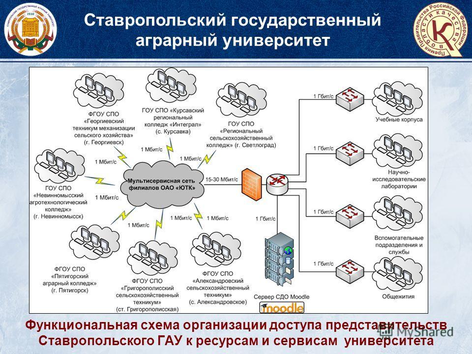 Функциональная схема организации доступа представительств Ставропольского ГАУ к ресурсам и сервисам университета