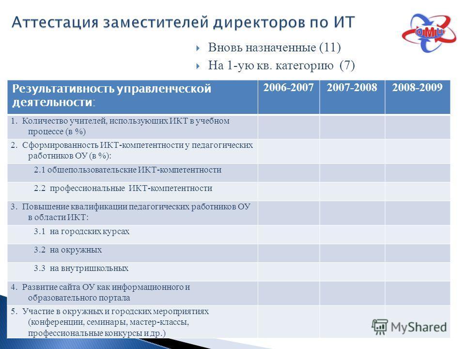 Вновь назначенные (11) На 1-ую кв. категорию (7) Результативность управленческой деятельности: 2006-20072007-20082008-2009 1. Количество учителей, использующих ИКТ в учебном процессе (в %) 2. Сформированность ИКТ-компетентности у педагогических работ