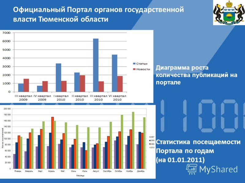 Диаграмма роста количества публикаций на портале Статистика посещаемости Портала по годам (на 01.01.2011)