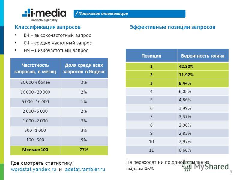 / Классификация запросов ВЧ – высокочастотный запрос СЧ – средне частотный запрос НЧ – низкочастотный запрос Поисковая отимизация 3 Частотность запросов, в месяц Доля среди всех запросов в Яндекс 20 000 и более3% 10 000 - 20 0002% 5 000 - 10 0001% 2