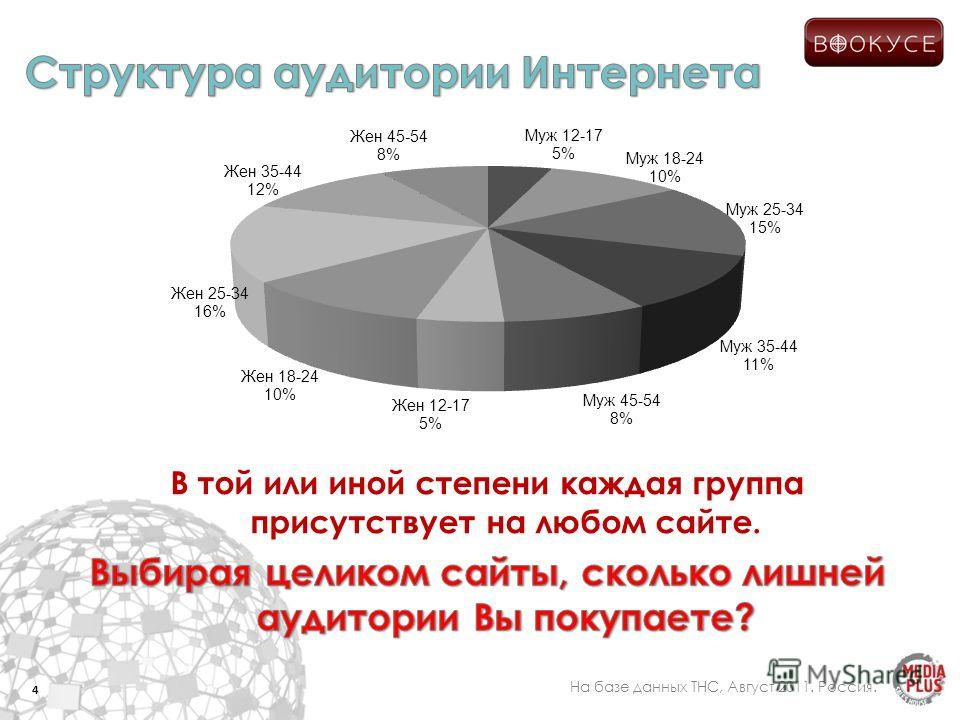 4 На базе данных ТНС, Август 2011. Россия.