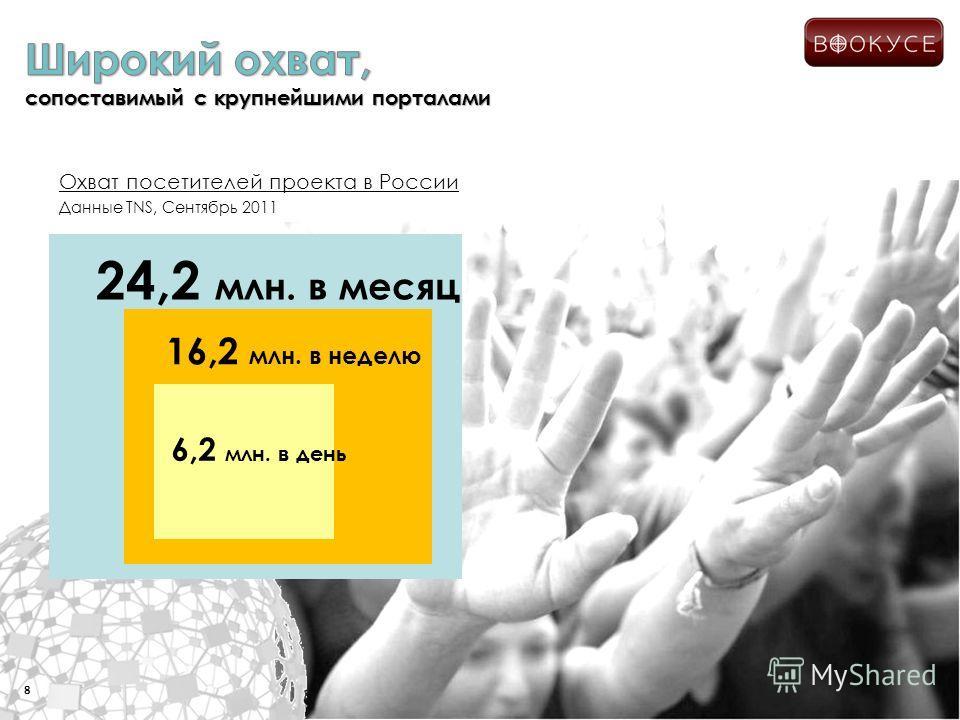 Охват посетителей проекта в России Данные TNS, Сентябрь 2011 8 16,2 млн. в неделю 24,2 млн. в месяц 6,2 млн. в день