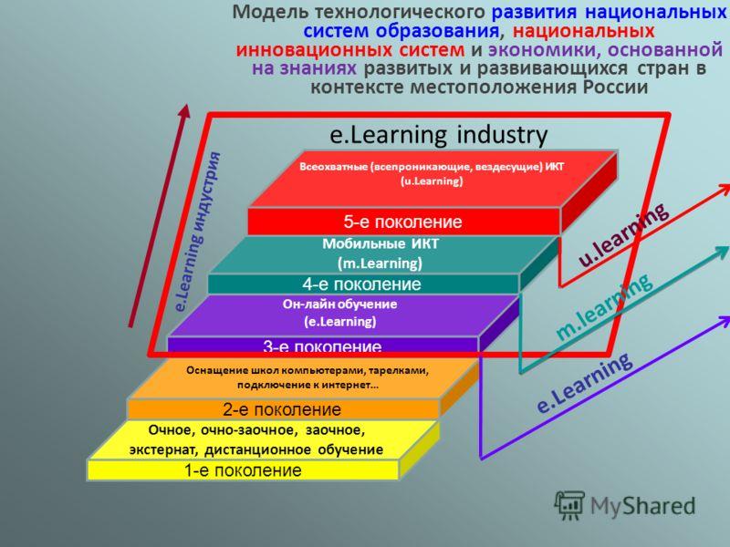 1-е поколение Очное, очно-заочное, заочное, экстернат, дистанционное обучение 2-е поколение Оснащение школ компьютерами, тарелками, подключение к интернет… 3-е поколение Он-лайн обучение (e.Learning) 4-е поколение Мобильные ИКТ (m.Learning) 5-е покол