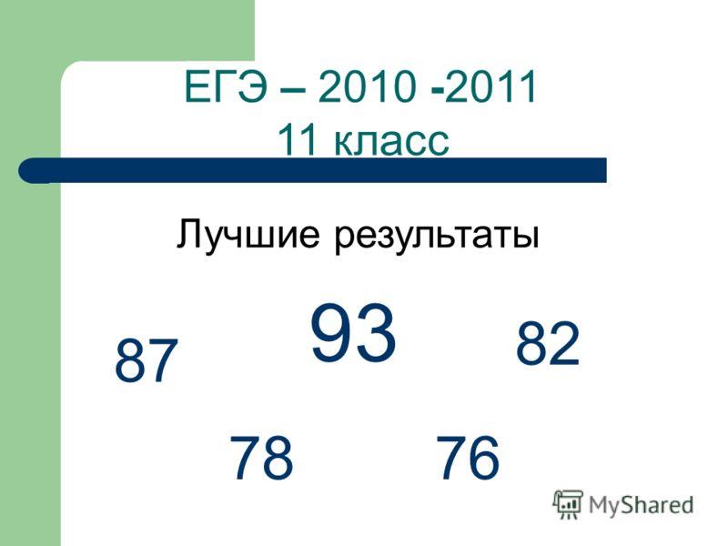 ЕГЭ – 2010 -2011 11 класс 93 87 82 7876 Лучшие результаты