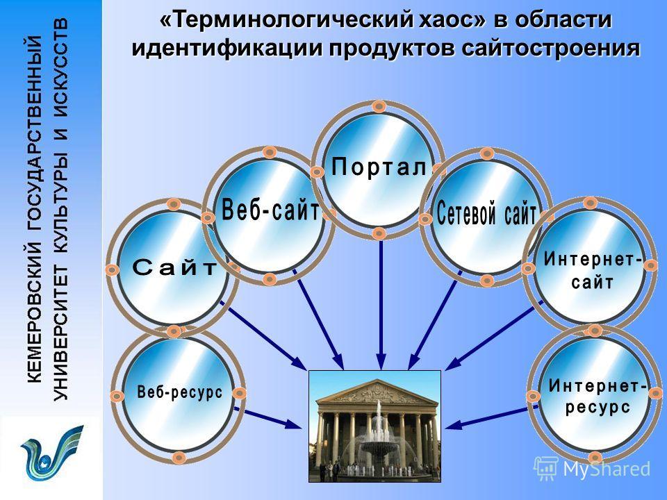 «Терминологический хаос» в области идентификации продуктов сайтостроения