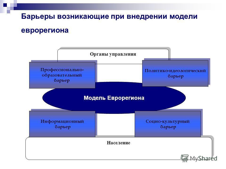 Модель Еврорегиона Органы управления Население Профессионально- образовательный барьер Профессионально- образовательный барьер Политико-идеологический барьер Политико-идеологический барьер Социо-культурный барьер Социо-культурный барьер Информационны