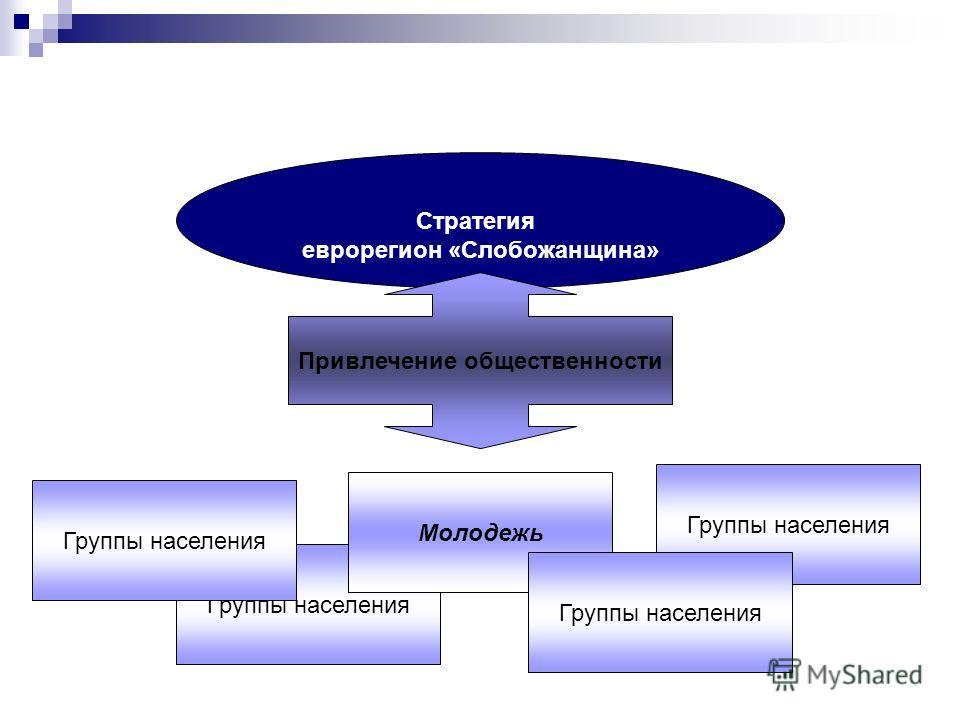 Группы населения Стратегия еврорегион «Слобожанщина» Привлечение общественности Молодежь Группы населения