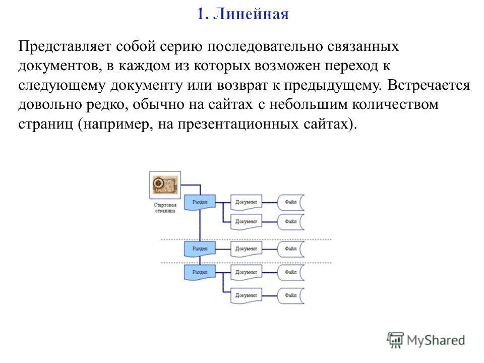 Представляет собой серию последовательно связанных документов, в каждом из которых возможен переход к следующему документу или возврат к предыдущему. Встречается довольно редко, обычно на сайтах с небольшим количеством страниц ( например, на презента