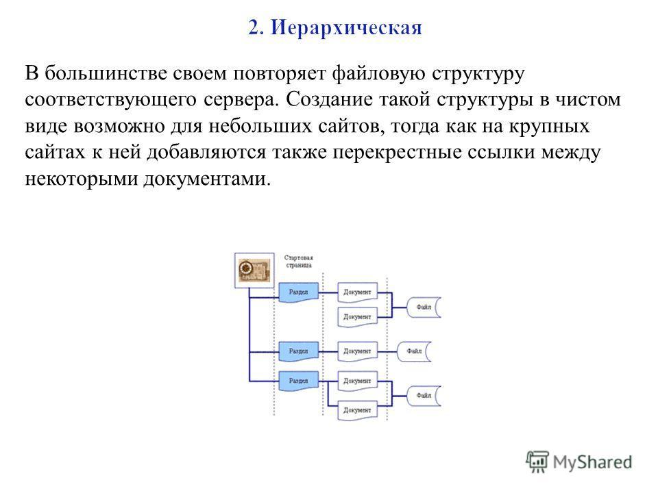 В большинстве своем повторяет файловую структуру соответствующего сервера. Создание такой структуры в чистом виде возможно для небольших сайтов, тогда как на крупных сайтах к ней добавляются также перекрестные ссылки между некоторыми документами.