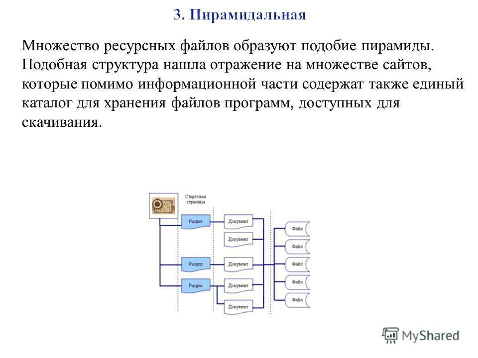 Множество ресурсных файлов образуют подобие пирамиды. Подобная структура нашла отражение на множестве сайтов, которые помимо информационной части содержат также единый каталог для хранения файлов программ, доступных для скачивания.