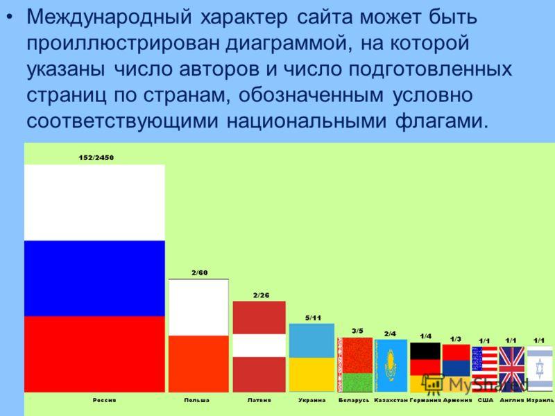 12 Международный характер сайта может быть проиллюстрирован диаграммой, на которой указаны число авторов и число подготовленных страниц по странам, обозначенным условно соответствующими национальными флагами.