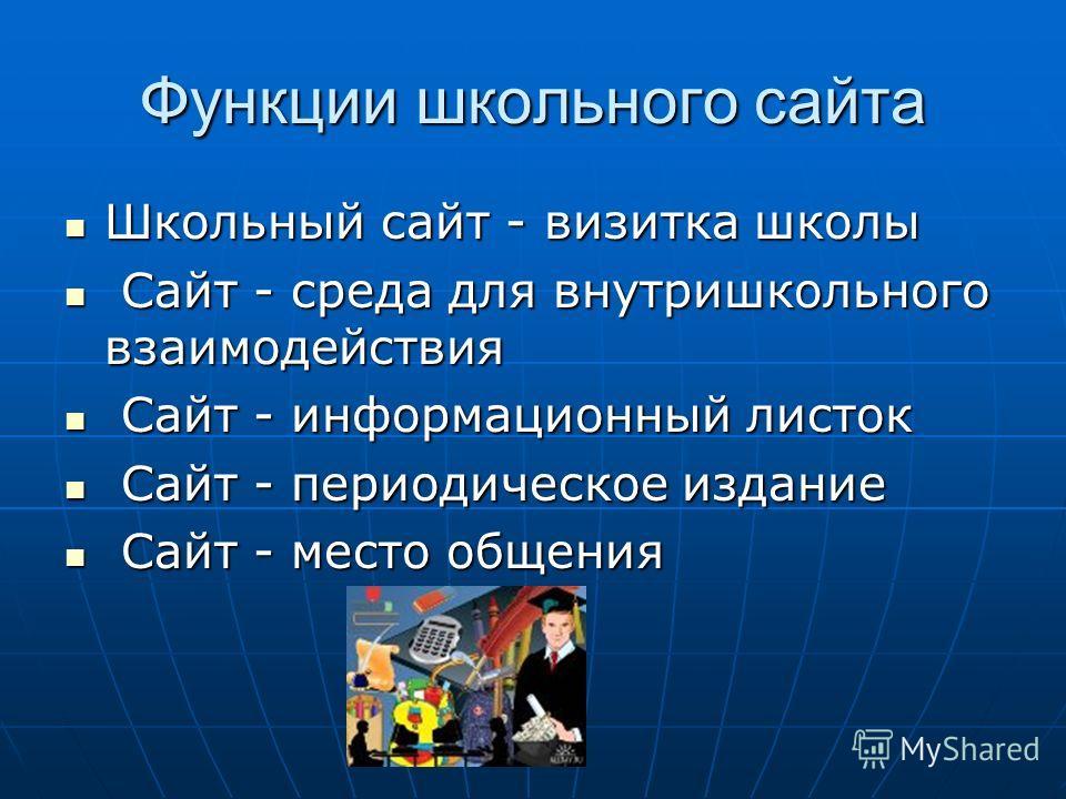 Функции школьного сайта Школьный сайт - визитка школы Школьный сайт - визитка школы Сайт - среда для внутришкольного взаимодействия Сайт - среда для внутришкольного взаимодействия Сайт - информационный листок Сайт - информационный листок Сайт - перио
