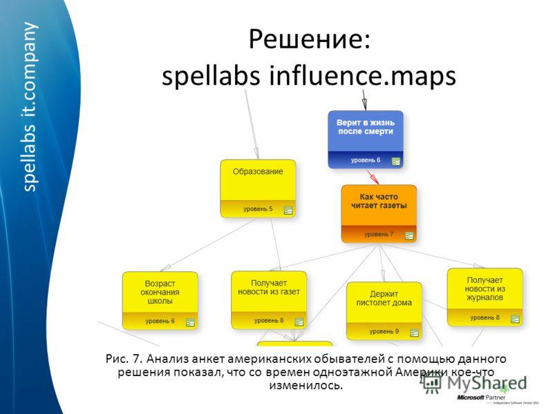 spellabs it.company Решение: spellabs influence.maps Рис. 7. Анализ анкет американских обывателей с помощью данного решения показал, что со времен одноэтажной Америки кое-что изменилось.