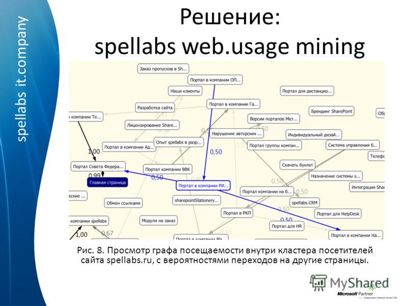 spellabs it.company Решение: spellabs web.usage mining Рис. 8. Просмотр графа посещаемости внутри кластера посетителей сайта spellabs.ru, с вероятностями переходов на другие страницы.