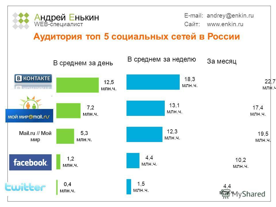 Андрей Енькин WEB-специалист E-mail: andrey@enkin.ru Сайт: www.enkin.ru Аудитория топ 5 cоциальных сетей в России Источник: TNS Web Index, декабрь 2010, Reach, Россия 100 000+, 12-54 лет.