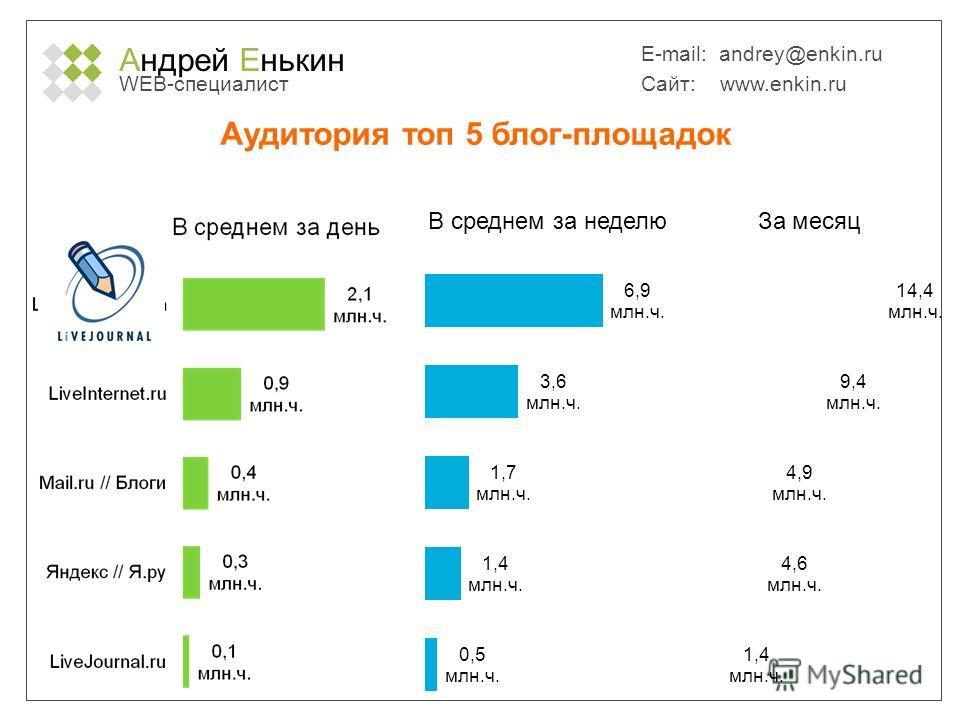 Андрей Енькин WEB-специалист E-mail: andrey@enkin.ru Сайт: www.enkin.ru Аудитория топ 5 блог-площадок Источник: TNS Web Index, декабрь 2010, Reach, Россия 100 000+, 12-54 лет.