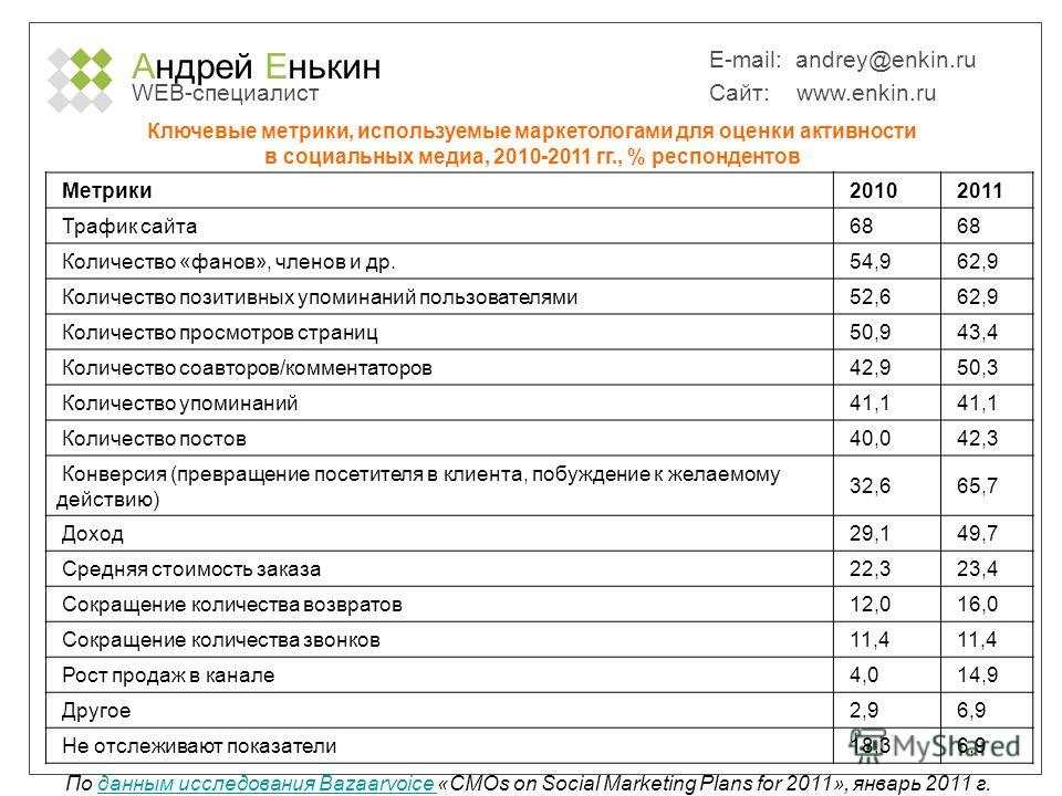 Андрей Енькин WEB-специалист E-mail: andrey@enkin.ru Сайт: www.enkin.ru Ключевые метрики, используемые маркетологами для оценки активности в социальных медиа, 2010-2011 гг., % респондентов Метрики 2010 2011 Трафик сайта 68 Количество «фанов», членов