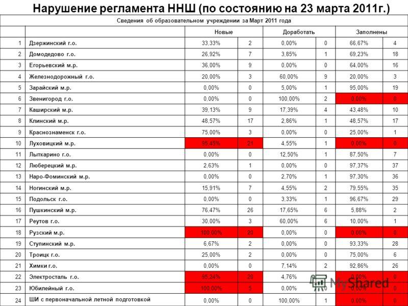 Нарушение регламента ННШ (по состоянию на 23 марта 2011г.) Сведения об образовательном учреждении за Март 2011 года НовыеДоработатьЗаполнены 1Дзержинский г.о.33,33%20,00%066,67%4 2Домодедово г.о.26,92%73,85%169,23%18 3Егорьевский м.р.36,00%90,00%064,