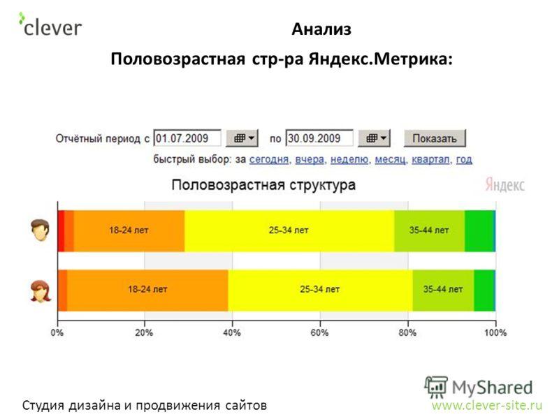 Анализ Студия дизайна и продвижения сайтов www.clever-site.ru Половозрастная стр-ра Яндекс.Метрика: