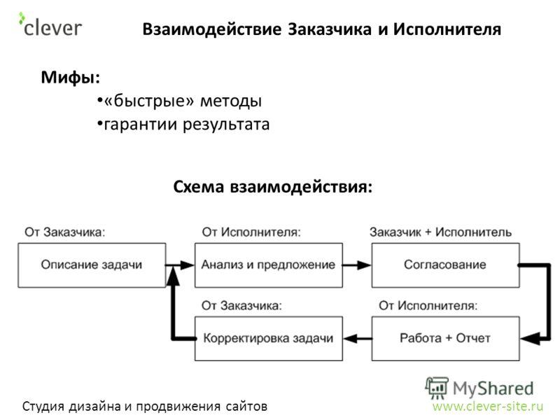 Взаимодействие Заказчика и Исполнителя Студия дизайна и продвижения сайтов www.clever-site.ru Мифы: «быстрые» методы гарантии результата Схема взаимодействия: