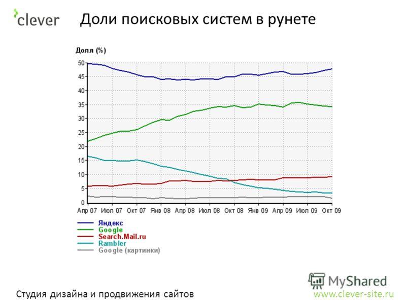 Студия дизайна и продвижения сайтов www.clever-site.ru Доли поисковых систем в рунете