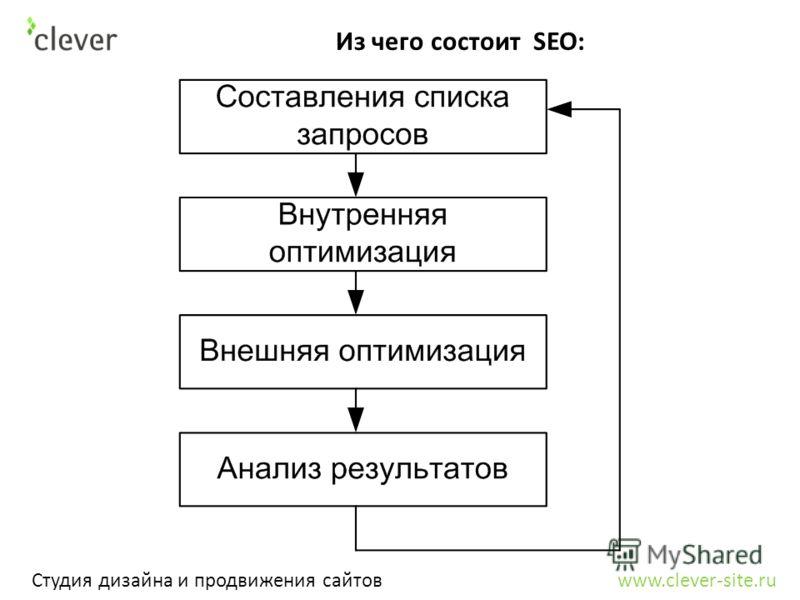 Из чего состоит SEO: Студия дизайна и продвижения сайтов www.clever-site.ru