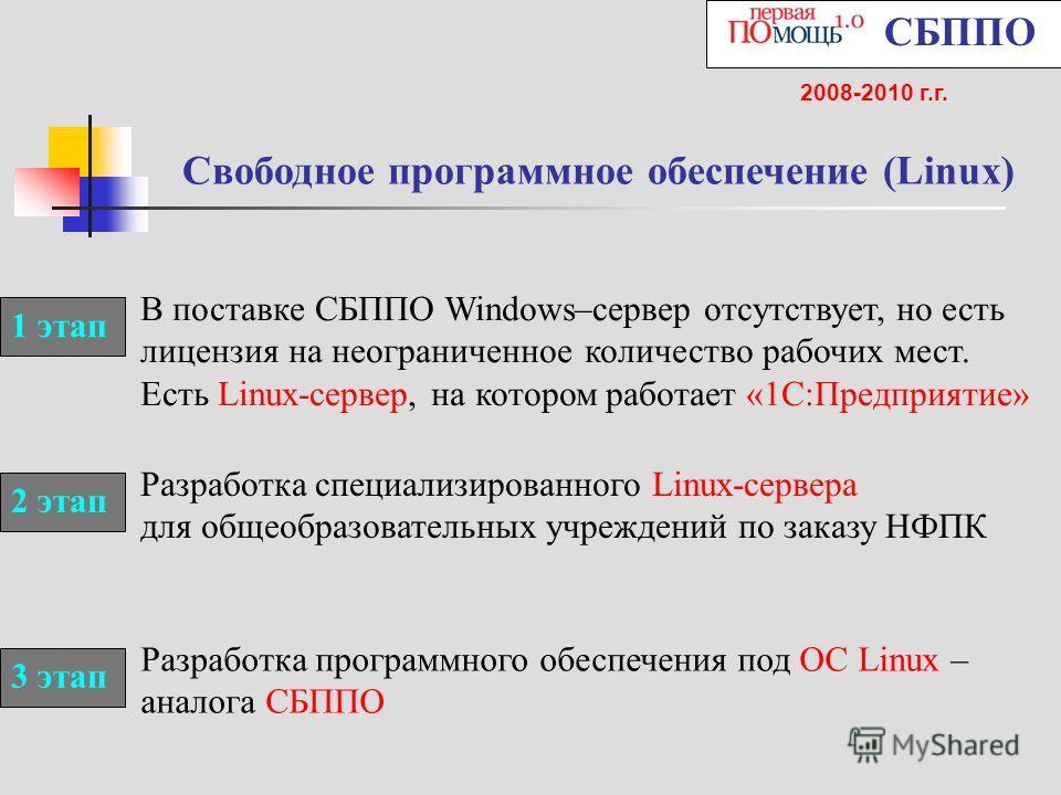 Свободное программное обеспечение (Linux) СБППО 2008-2010 г.г. В поставке СБППО Windows–сервер отсутствует, но есть лицензия на неограниченное количество рабочих мест. Есть Linux-сервер, на котором работает «1С:Предприятие» Разработка специализирован
