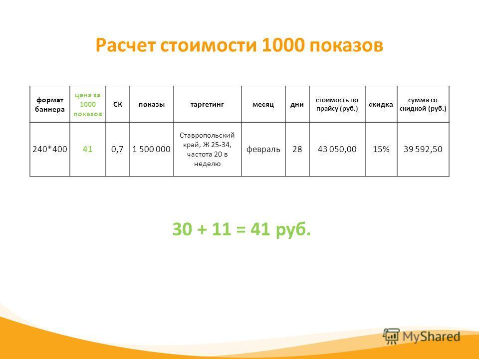 Расчет стоимости 1000 показов 30 + 11 = 41 руб. формат баннера цена за 1000 показов СКпоказытаргетингмесяцдни стоимость по прайсу (руб.) скидка сумма со скидкой (руб.) 240*400410,71 500 000 Ставропольский край, Ж 25-34, частота 20 в неделю февраль284