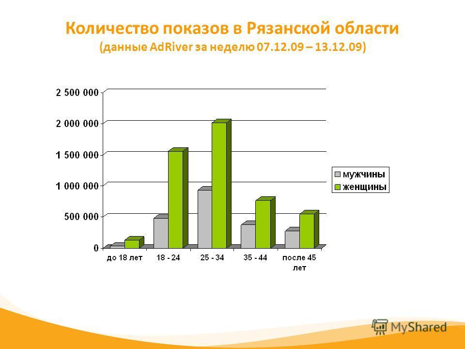 Количество показов в Рязанской области (данные AdRiver за неделю 07.12.09 – 13.12.09)