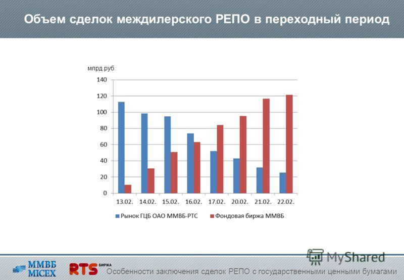 Объем сделок междилерского РЕПО в переходный период Особенности заключения сделок РЕПО с государственными ценными бумагами млрд.руб.