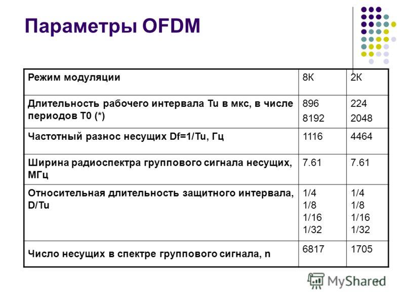 11 Параметры OFDM Режим модуляции8К2К Длительность рабочего интервала Tu в мкс, в числе периодов T0 (*) 896 8192 224 2048 Частотный разнос несущих Df=1/Tu, Гц11164464 Ширина радиоспектра группового сигнала несущих, МГц 7.61 Относительная длительность