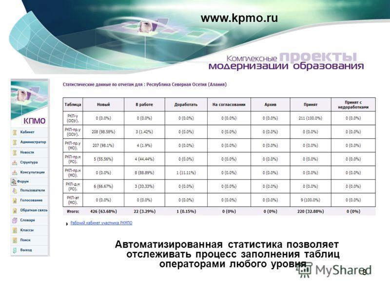 8 www.kpmo.ru Автоматизированная статистика позволяет отслеживать процесс заполнения таблиц операторами любого уровня