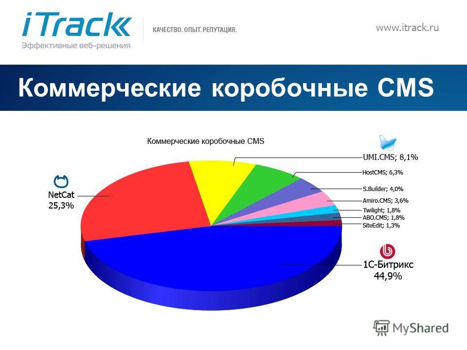 10 www.itrack.ru Коммерческие коробочные CMS